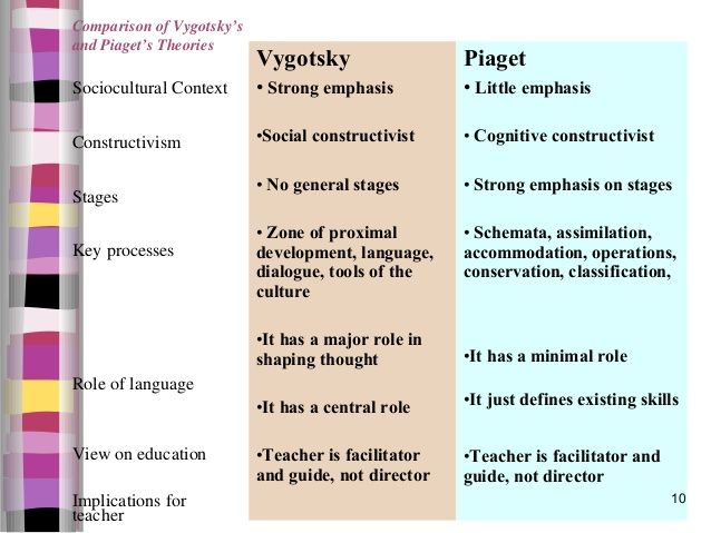 Comparison of Vygotsky\u0027s and Piaget\u0027s Theories Vygotsky Piaget - piaget's theory