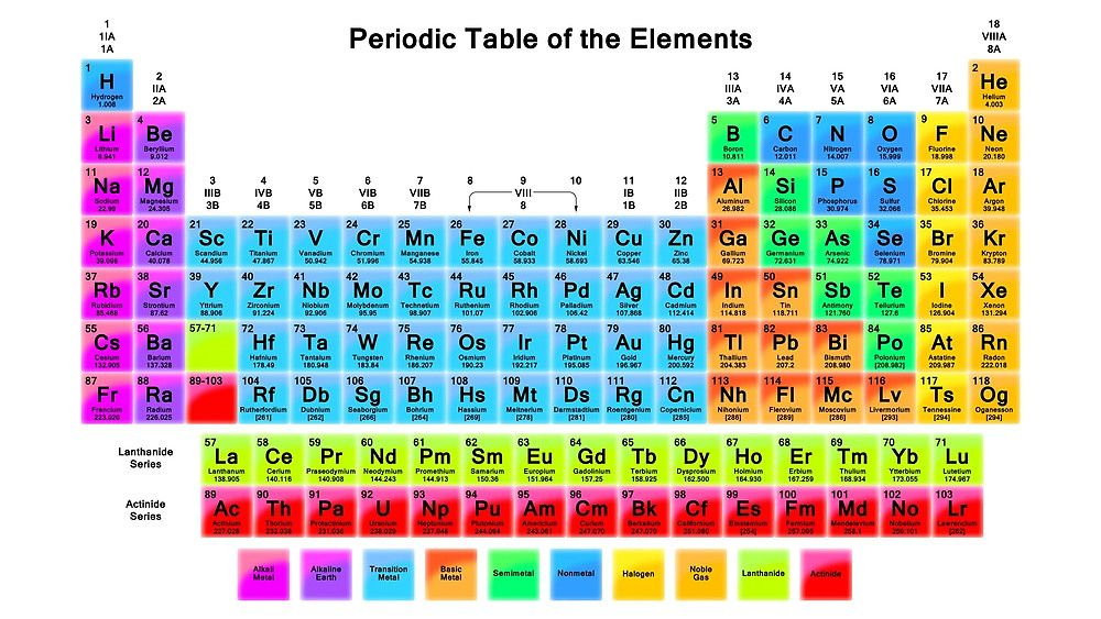 Vibrant HD Periodic Table with 118 Elements by sciencenotes - new periodic table of elements hd