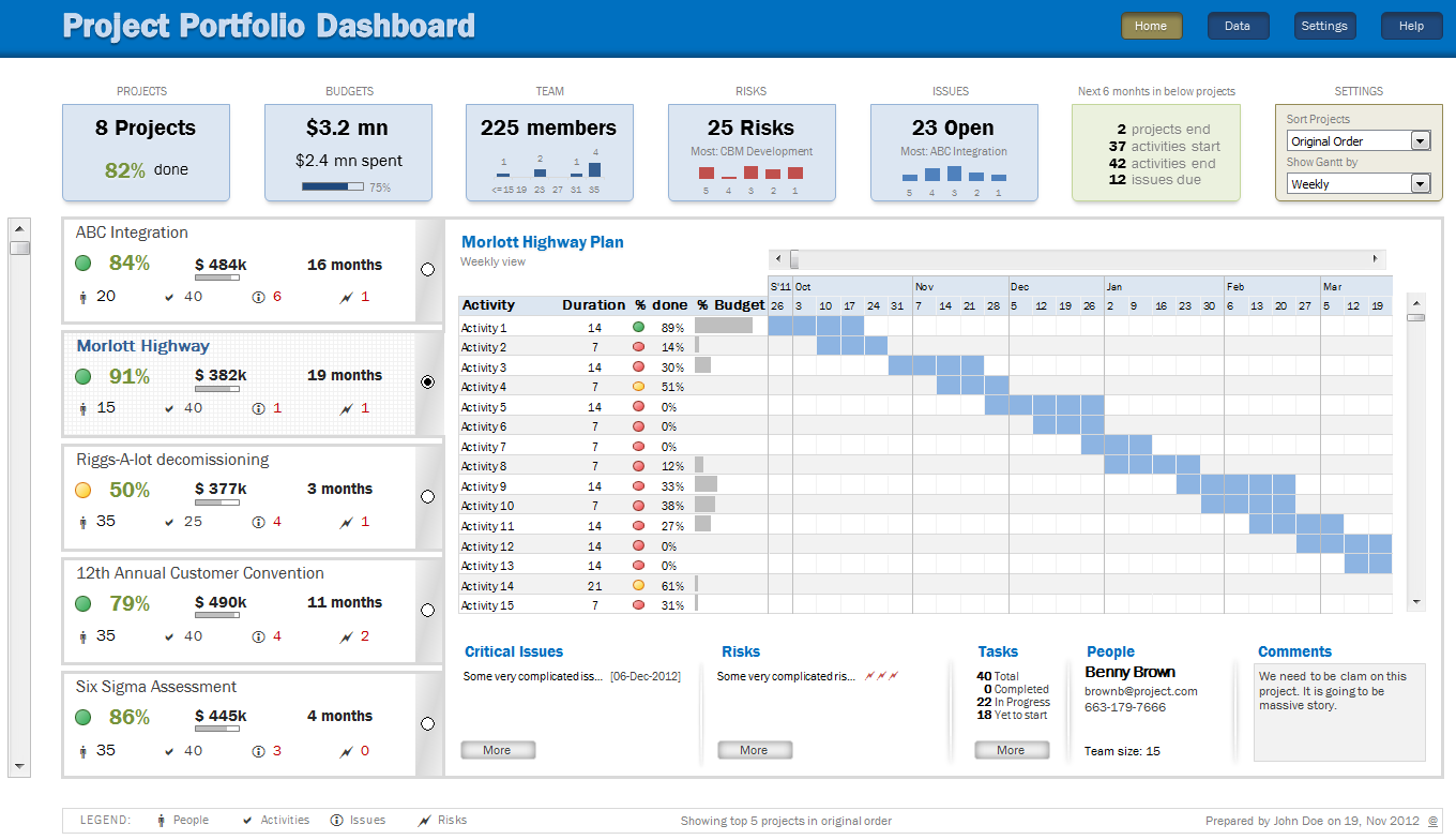 Project Portfolio Dashboard Using Ms Excel Download Now Excel