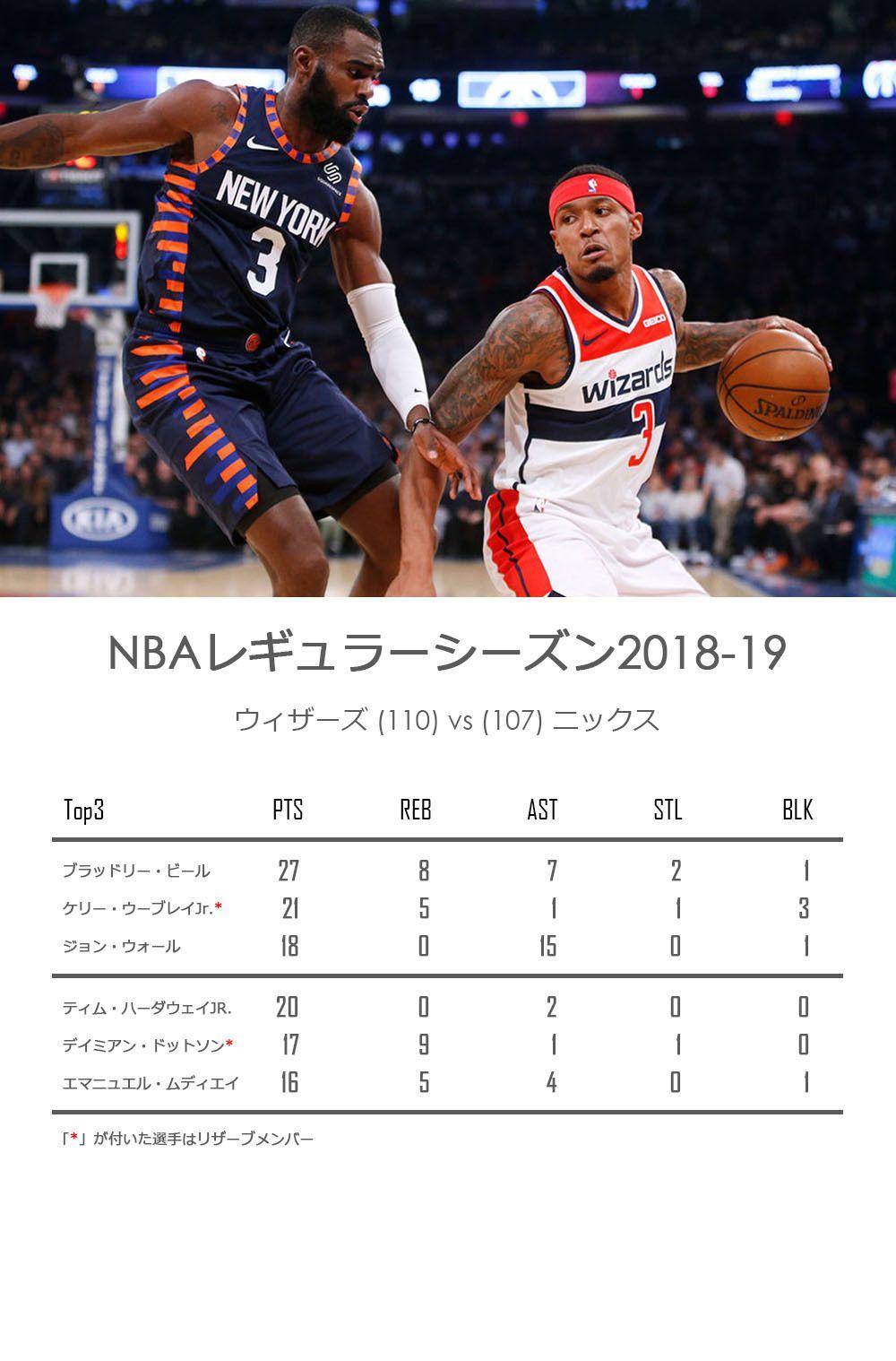 NBA 2018-12-04・ #ウィザーズ V...