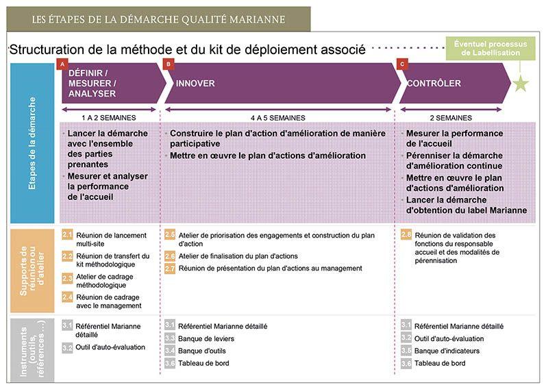 Label Marianne Bulletin Des Bibliotheques De France Demarche Qualite Bibliotheque De France Gestion Projet
