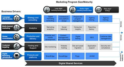 digital strategy process Marketing-Media Menagerie Pinterest - digital marketing plan