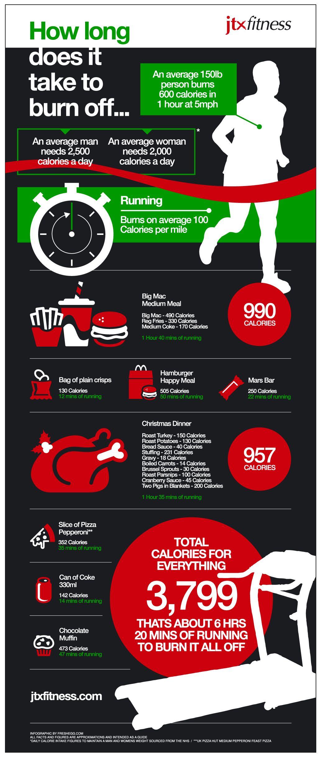 How Many Calories Do I Need To Burn Infographic Infographic Health Health Fitness Burn Calories