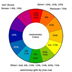 All of the anniversary colors and symbols at http also meanings by year tonya day rh pinterest