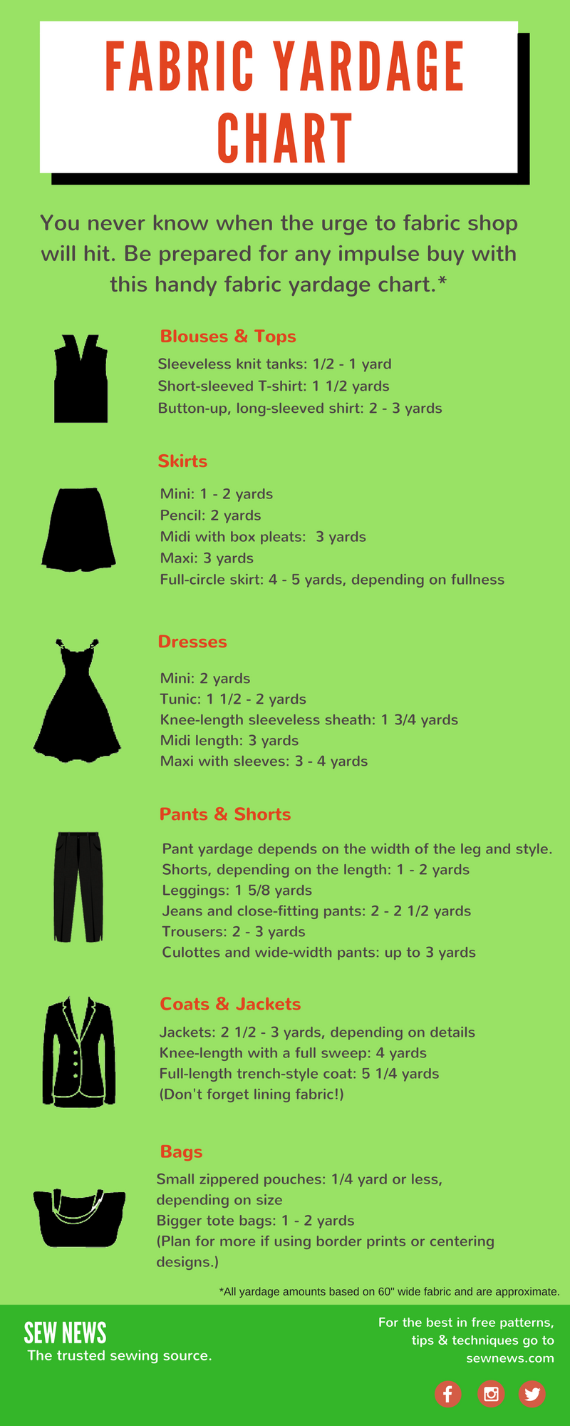 Handy Fabric Yardage Chart