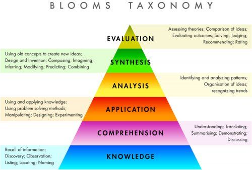 Bloom S Taxonomy Encouraging Higher Cognitive Thinking In Primary