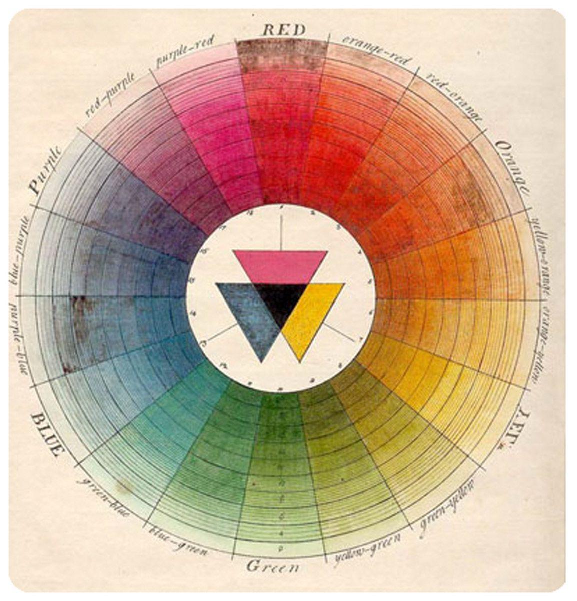 Colour Wheel Johann Wolfgang Von Goethe Palettes
