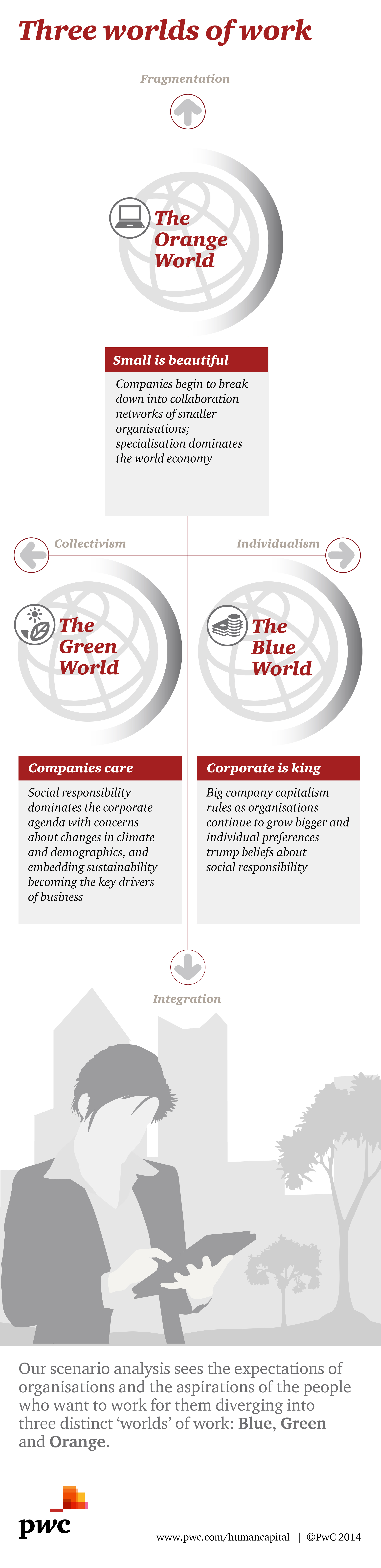 Thee worlds of work. http://pwc.to/1Ach4VA