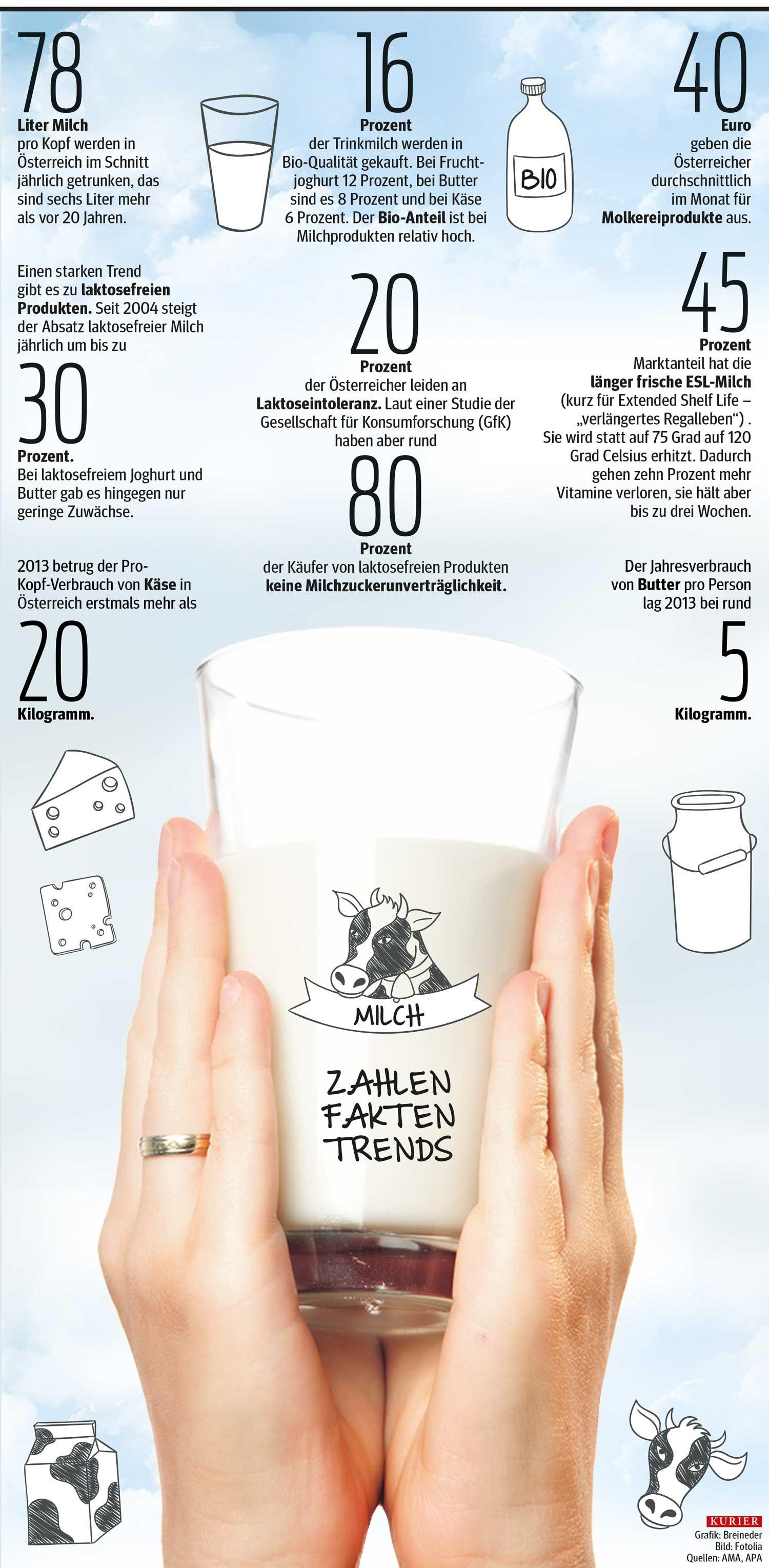 Milch ist besser als ihr Ruf... http://kurier.at/infografik ...