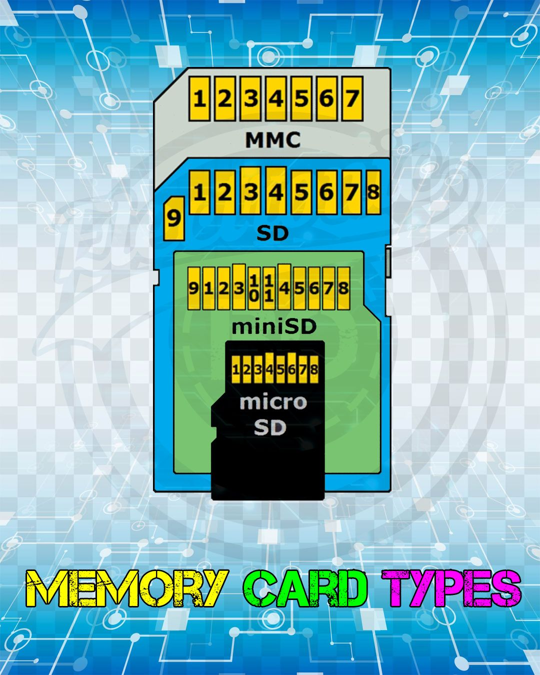 Memory card types electronics projects memory cards