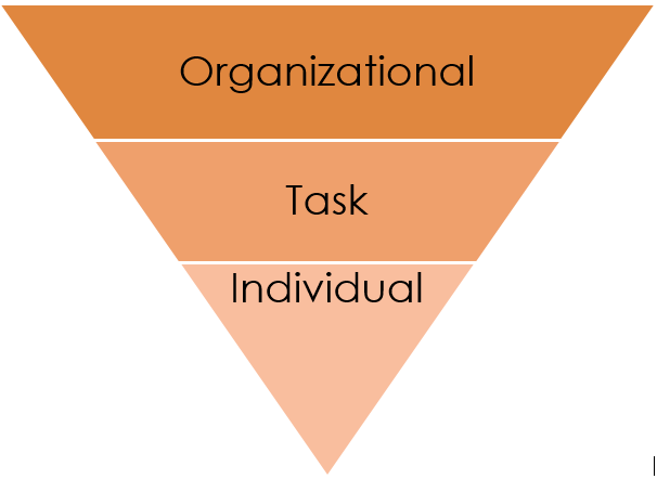 The Three Levels Of Tna Analysis Task Analysis Elearning Design