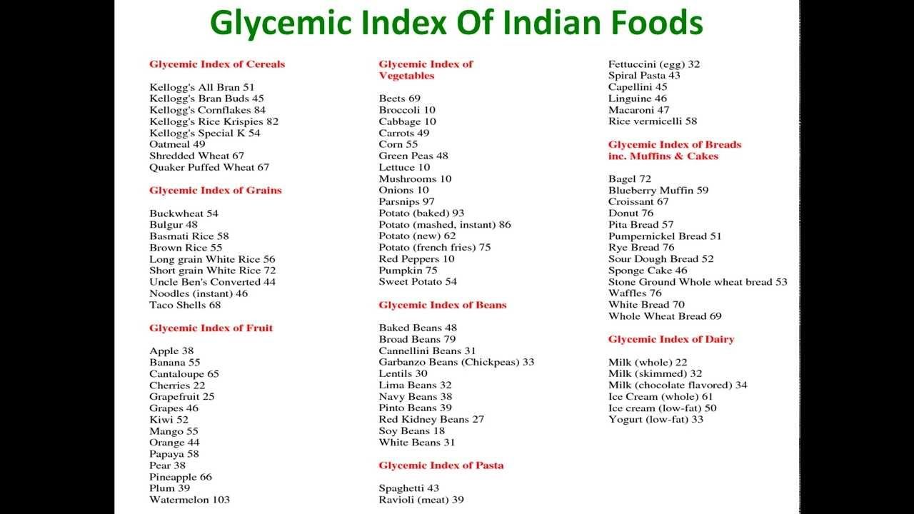 Pin On Glycemic Index