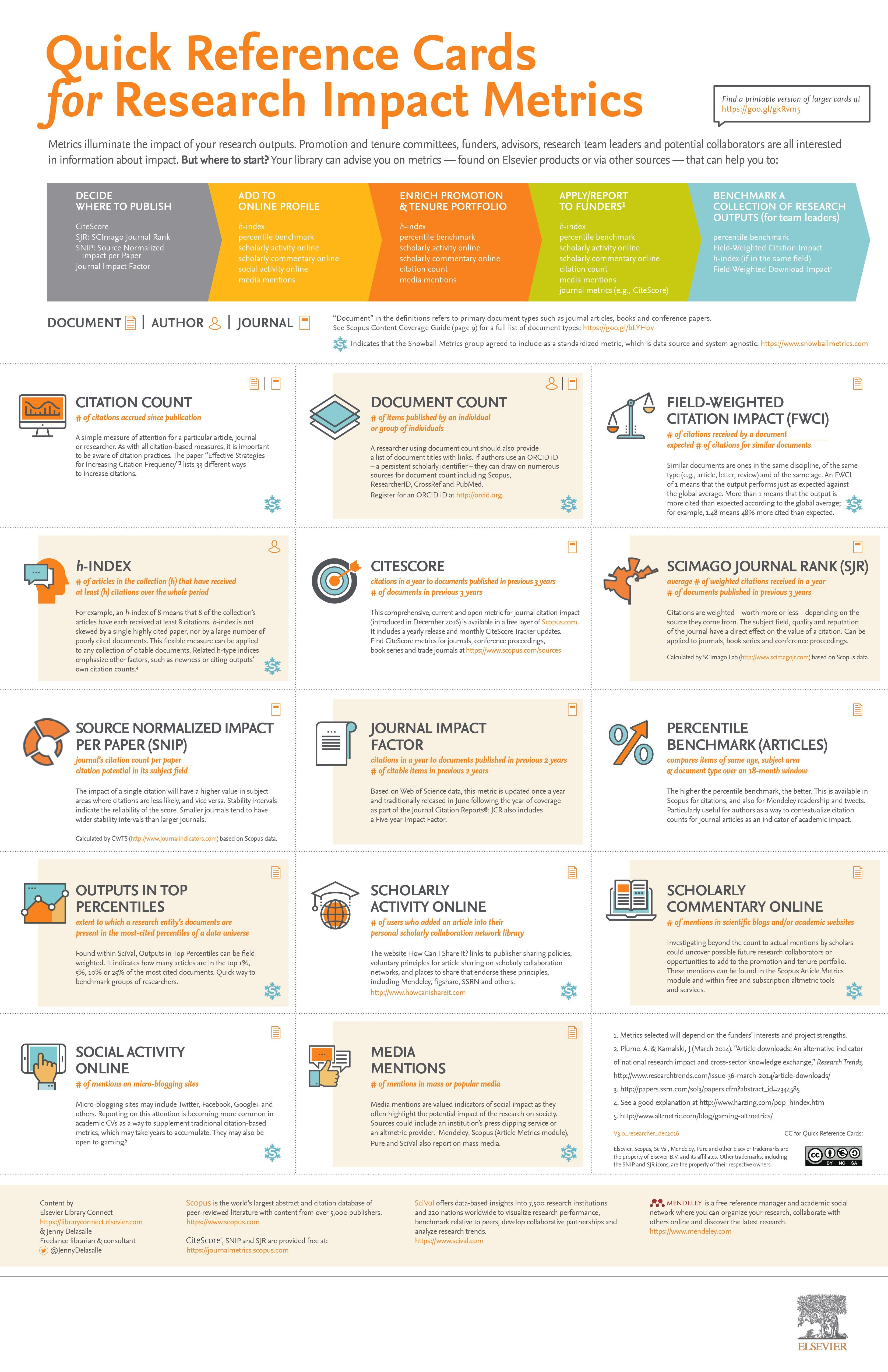 Research Guides Research Impact Metrics Discover Impact Metrics Library Reference Librarian Research Poster
