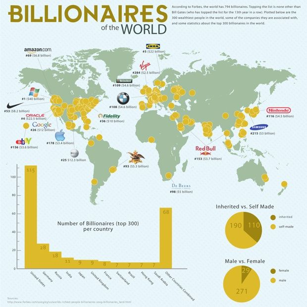 Where to find the worlds billionaires rich people and billionaire where to find the worlds billionaires gumiabroncs Choice Image