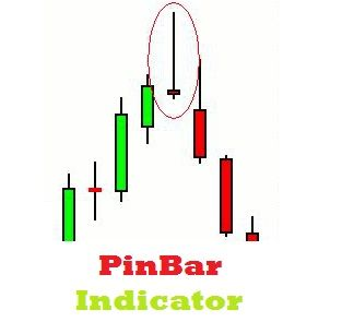Pinbar Indicator For Meta Trader 4 By Forex Financial Markets