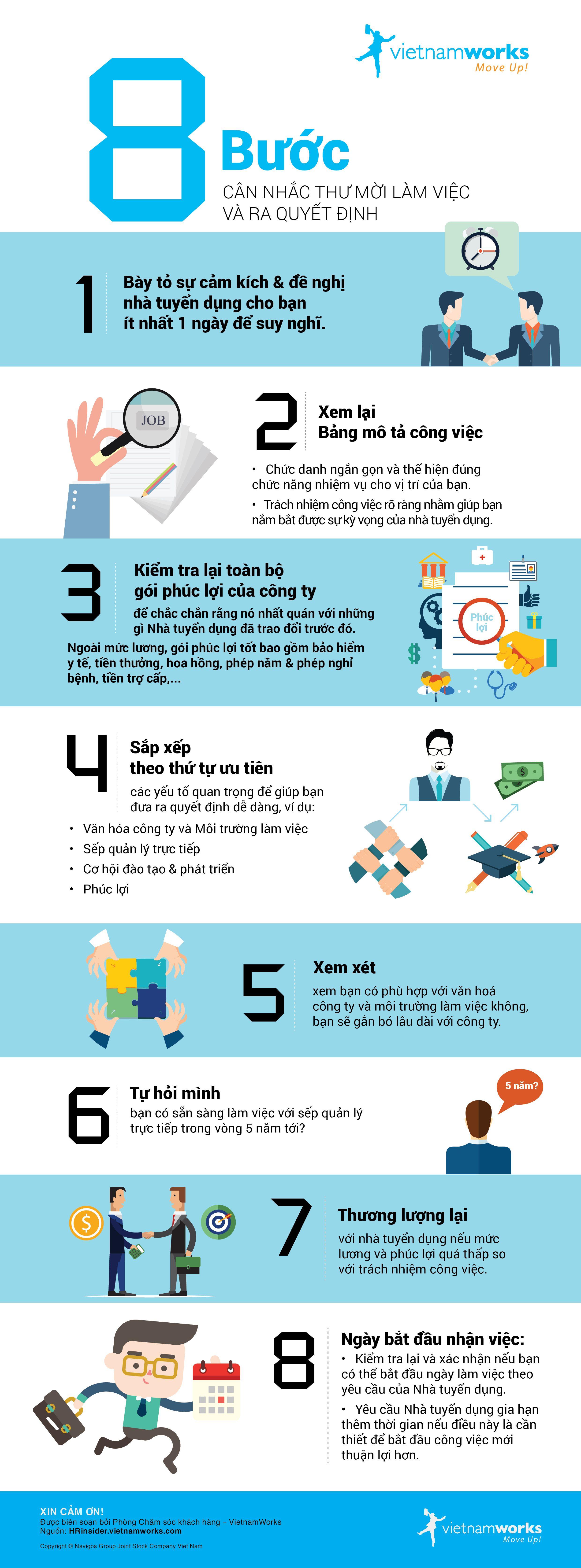 8 bước cân nhắc thư mời làm việc và ra quyết định HR
