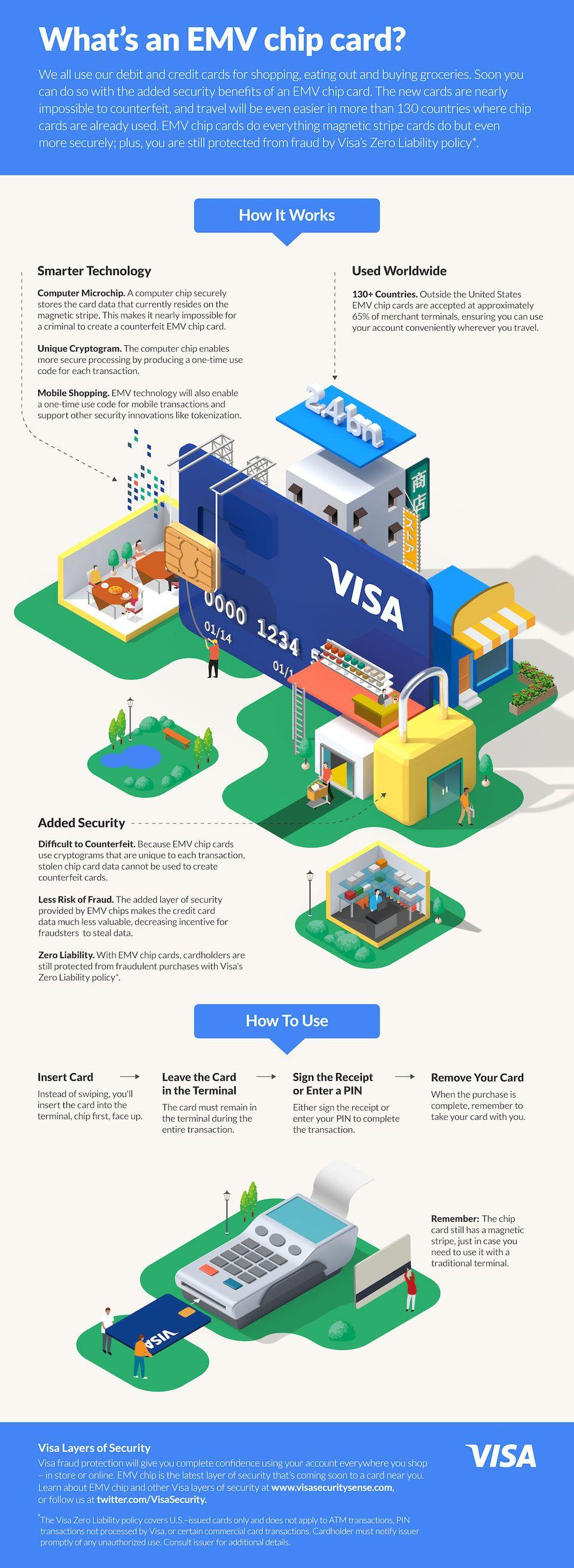 visa インフォグラフィック