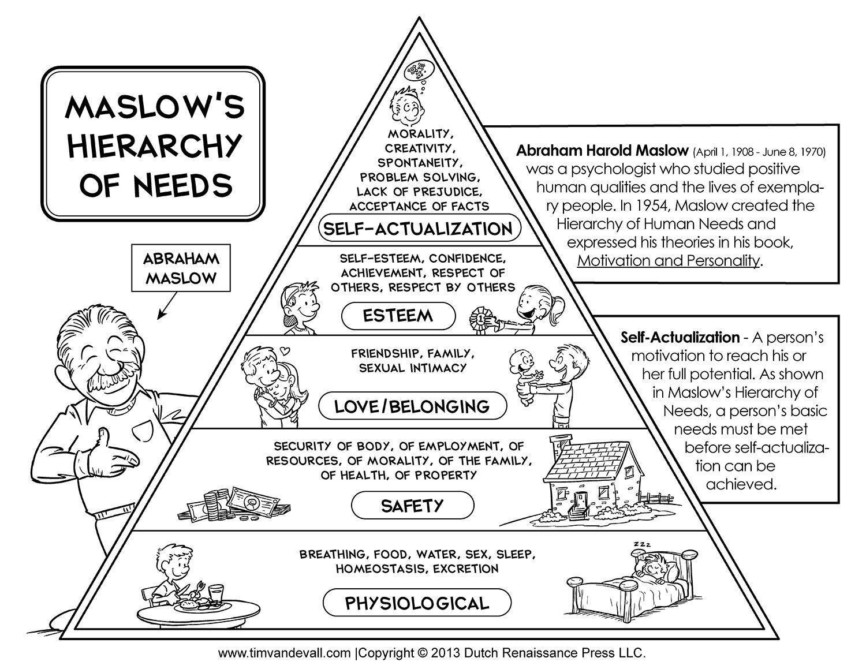 Maslow S Pyramid Diagram
