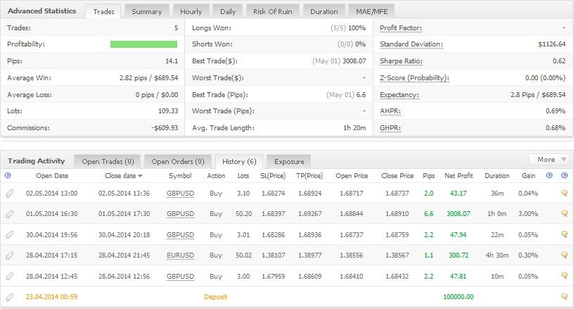 Crazy Night Ea Best Expert Advisor Currency Trading Ea Forex