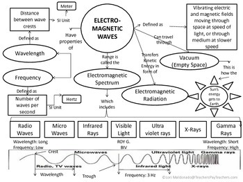Electromagnetic Spectrum: Waves Concept Map | Different types of ...