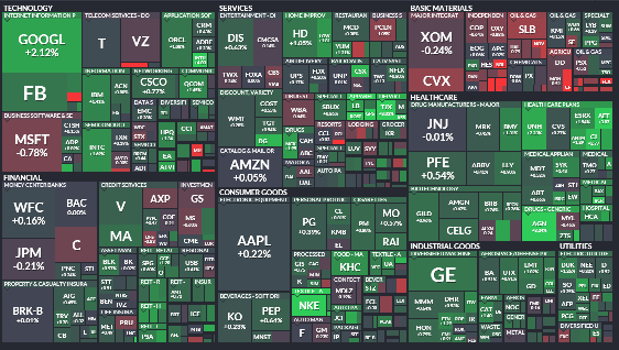 best stock market sectors heatmap