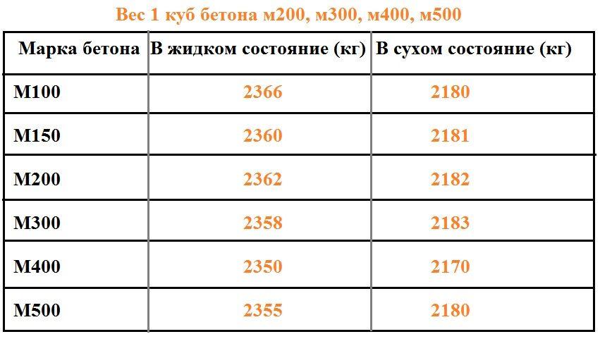 Сколько бетона анкера в леруа мерлен купить для бетона