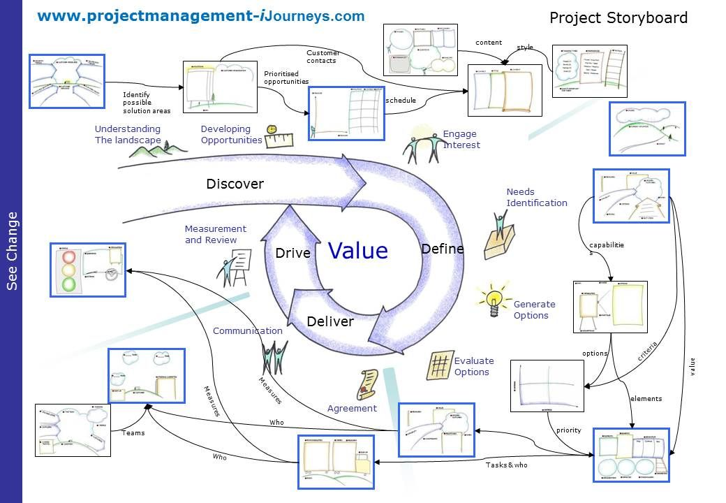 Delightful Create Your Own Project Storyboard   Project Management
