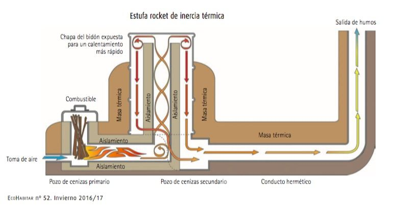 Resultat d'imatges de estufas de masa termica