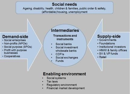 Social Impact Investment Ecosystem Social Business Models - investment analysis sample