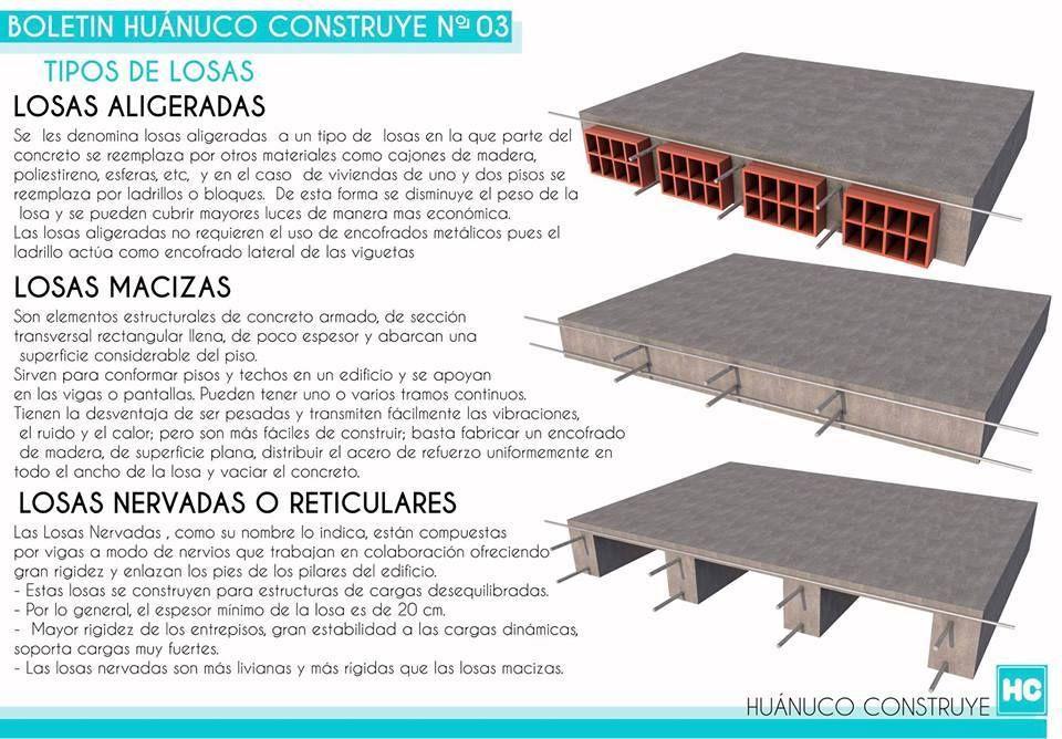 Pin De Hayr Florez En Detalles Arq Materiales De Construccion Estructura Arquitectura Construccion