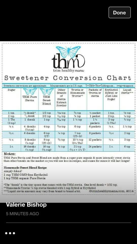 Sweetener Conversion Chart Swerve Measures Like Sugar Trim