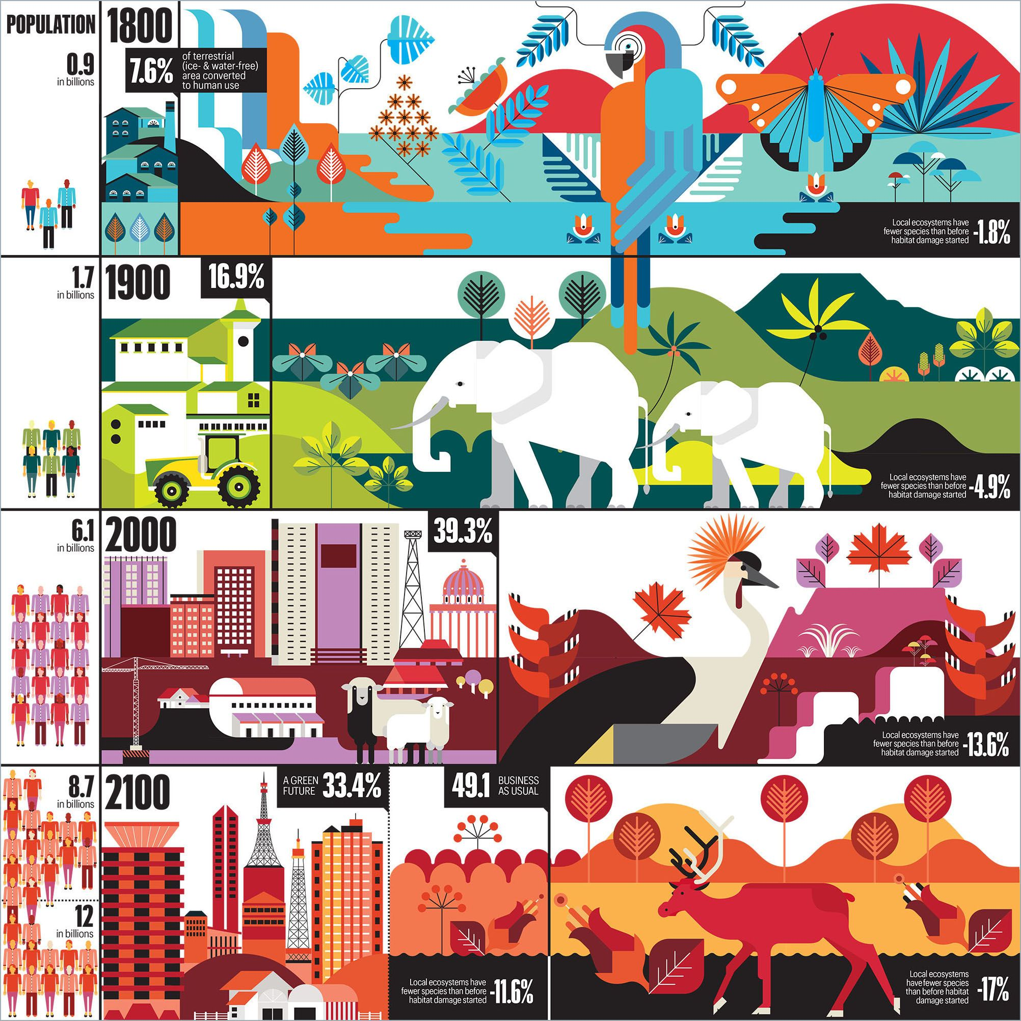 Infographic showing biodiversity loss (c) Laura Cattaneo   Laura ...