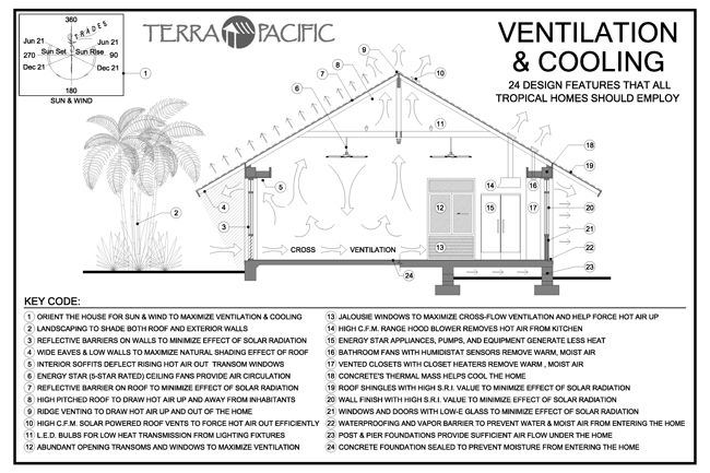 Passive Ventilation Systems For Homes : Passive cooling in the tropics sustainable home ideas