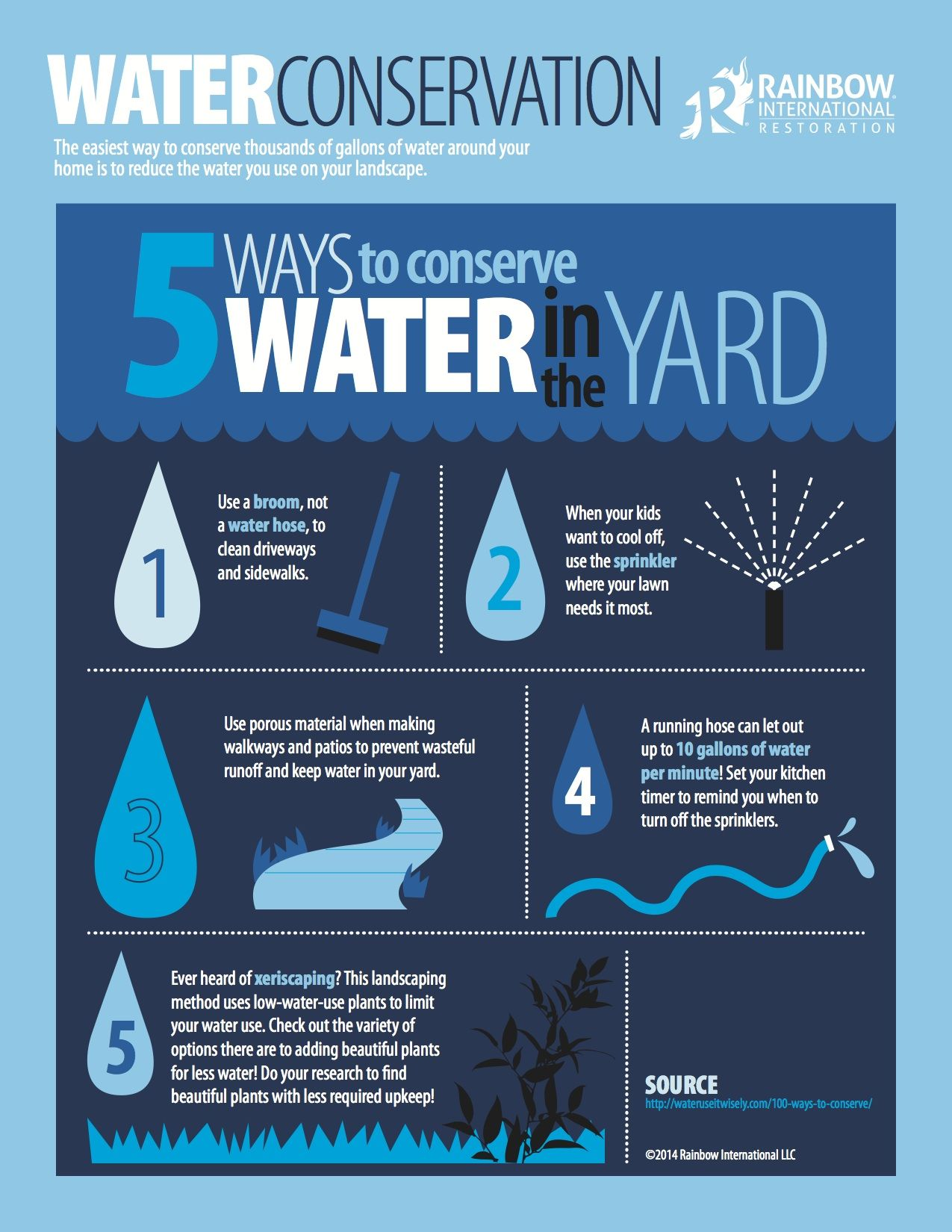 An infographic about 5 ways to conserve water in your yard for How to conserve water at home