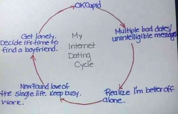 online dating twenty somethings