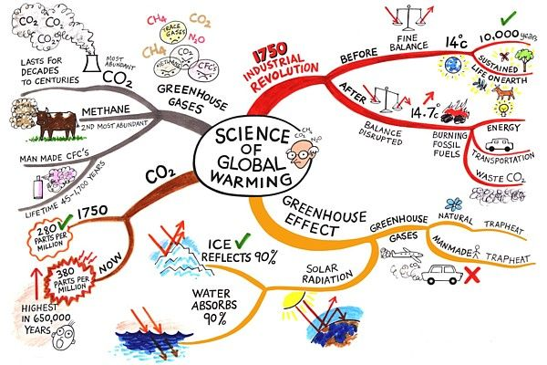 Global Warming Mind Map Global Warming Global Warming Project