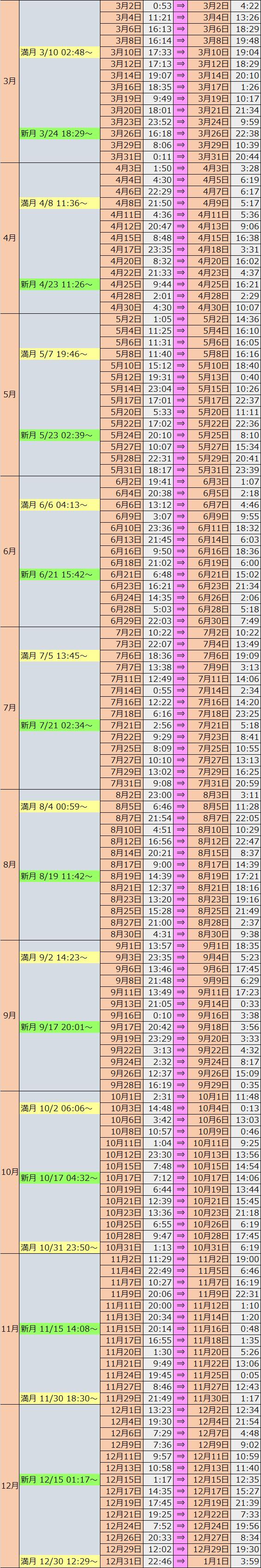 ボイド タイム 2020 決定版!ボイドタイムの過ごし方&2020年ボイドカレンダー