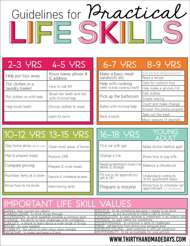 Guidelines For Practical Life Skills Life Skills Kids Life Skills Parenting Skills