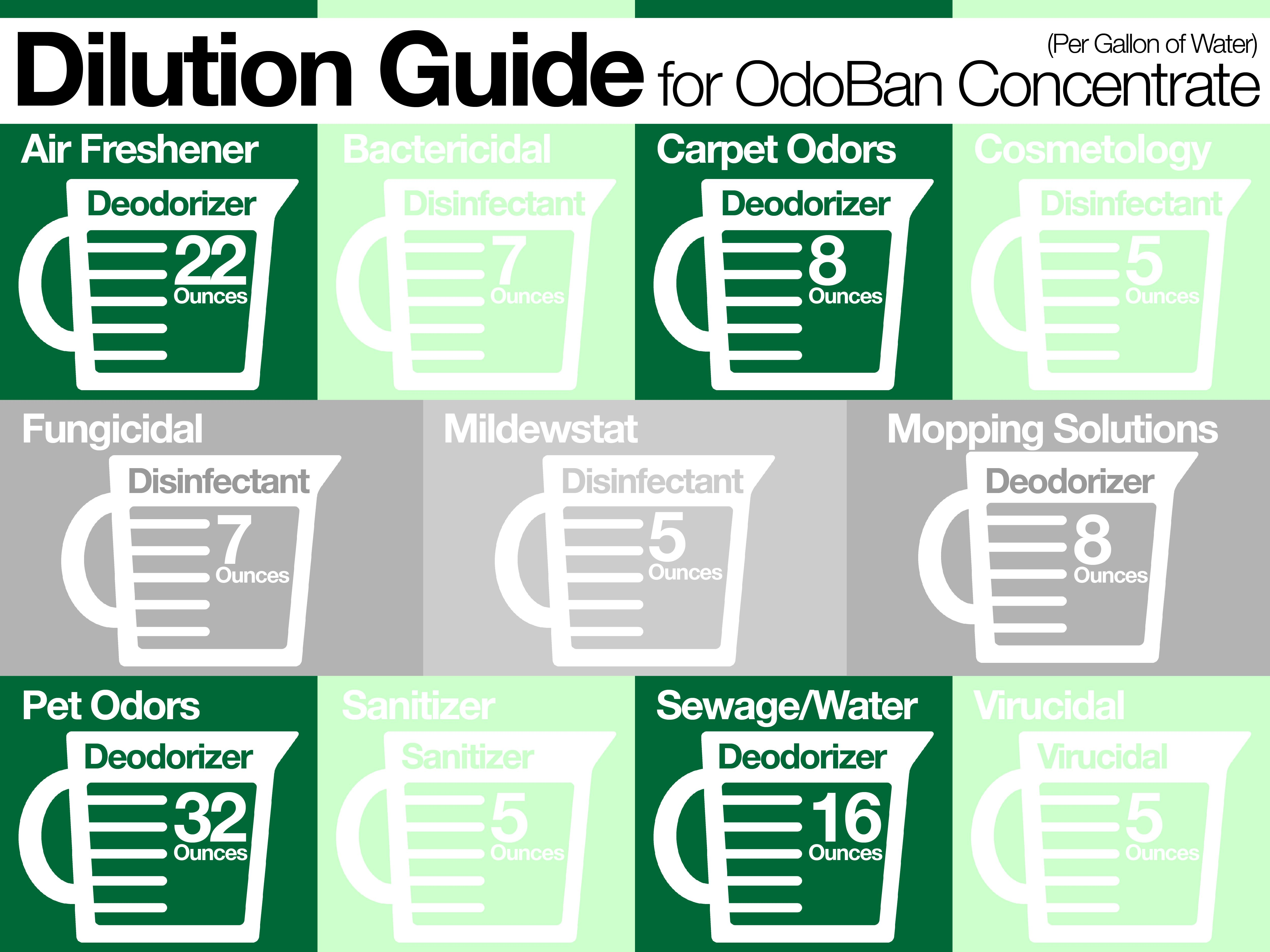 Odoban Concentrated Cleaner Dilution Guide Odor Eliminators Cleaning Household Carpet Odors