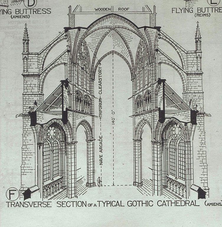 Bilinguesauces How Understand Gothic Art Gothic Architecture Cathedral Architecture Gothic Cathedrals