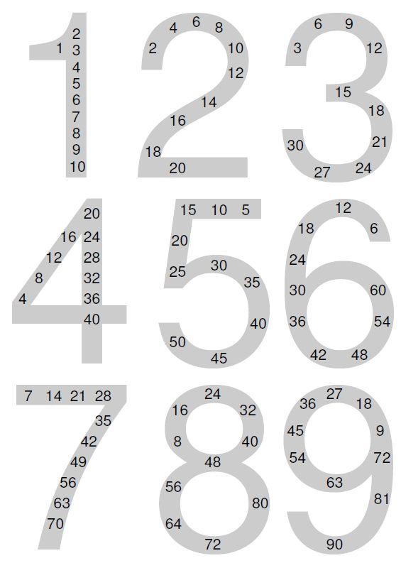 Mathe ist einfach: Einmaleins zum Ausdrucken | Mathe | Pinterest ...