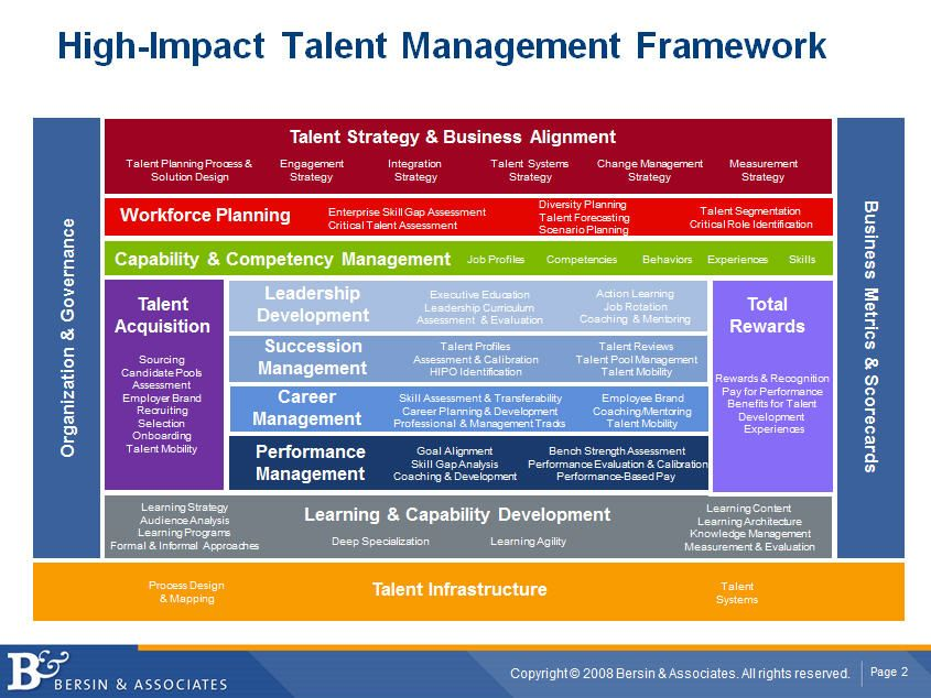 Why People Management Is Replacing Talent Management  Josh Bersin