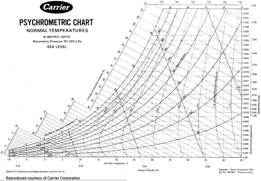 Psychrometric Chart in 2020 Psychrometric chart