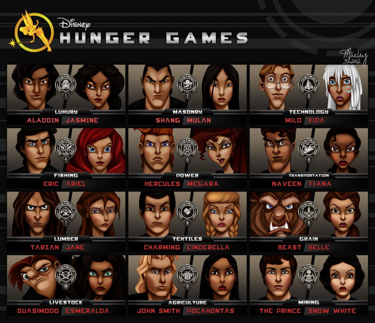 Disney Hunger Games.  I know it made sense to put Snow white in District 12 because of mining, but John Smith and Pocahantos are deadringers for Peeta and Katniss.