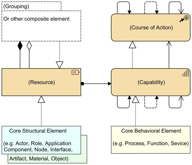 ArchiMate Strategy Enterprise Architecture Pinterest - new blueprint architecture enterprise