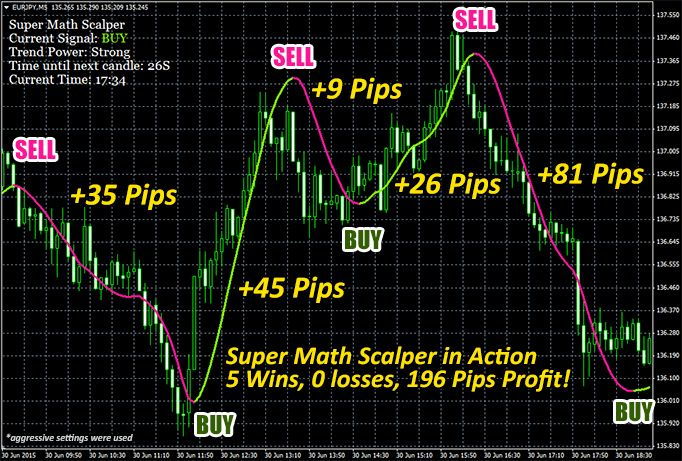 Super Math Scalper Indicator For M1 And M5 Makes Pips Whenever You