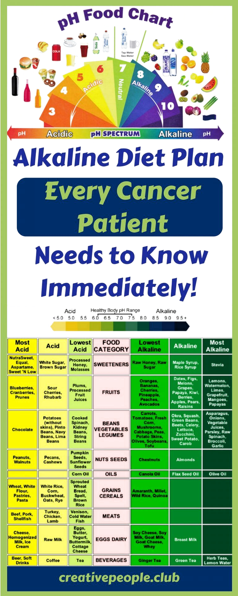 Alkaline Diet Plan Every Cancer Patient Needs To Know It Immediately Creative People In 2020 Alkaline Diet Plan Alkaline Diet Recipes Alkaline Diet