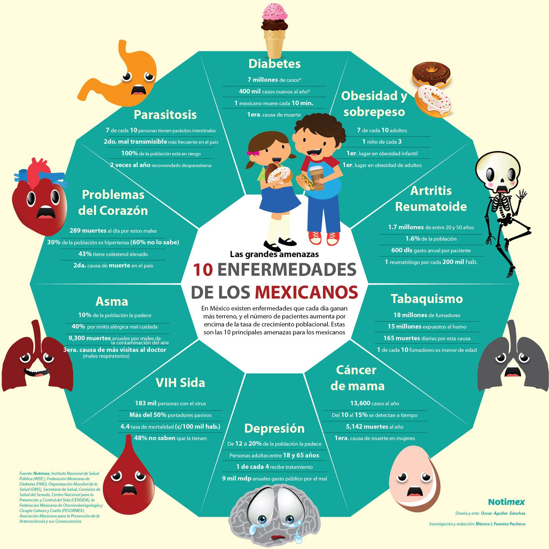 Las 10 enfermedades de los mexicanos #infografia #infographic ...