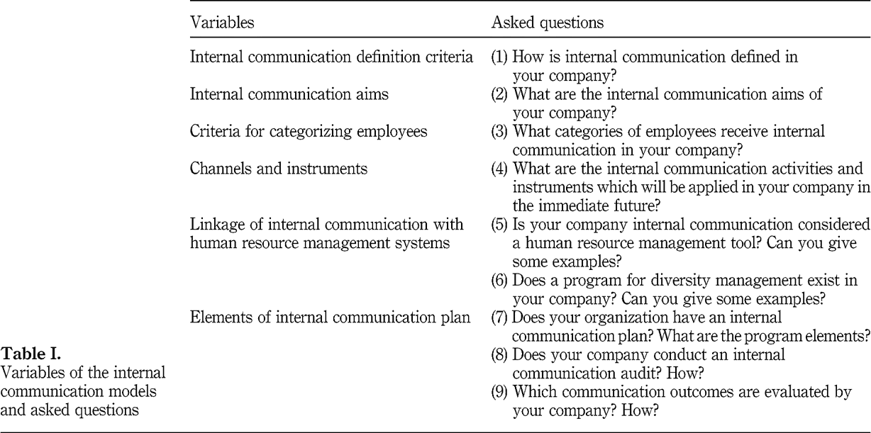 Internal Communication Plan Example    Active Communication