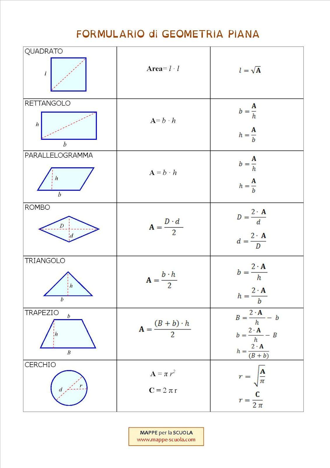 Schema Con Formule Di Geometria Piana Quadrato Rettangolo